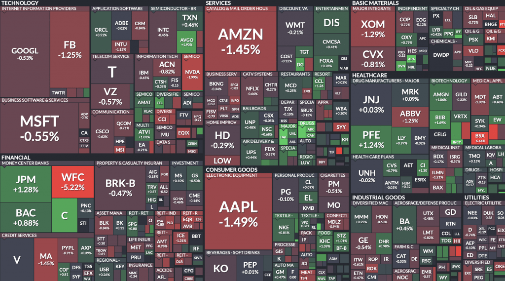 S&P 500 cosa è l'indice americano e come funziona