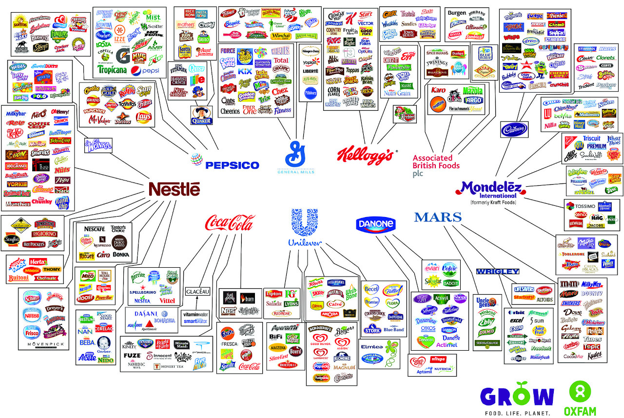 Le 10 multinazionali più grandi nel mercato del cibo