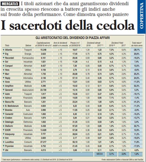Dividendi aristocratici italiani