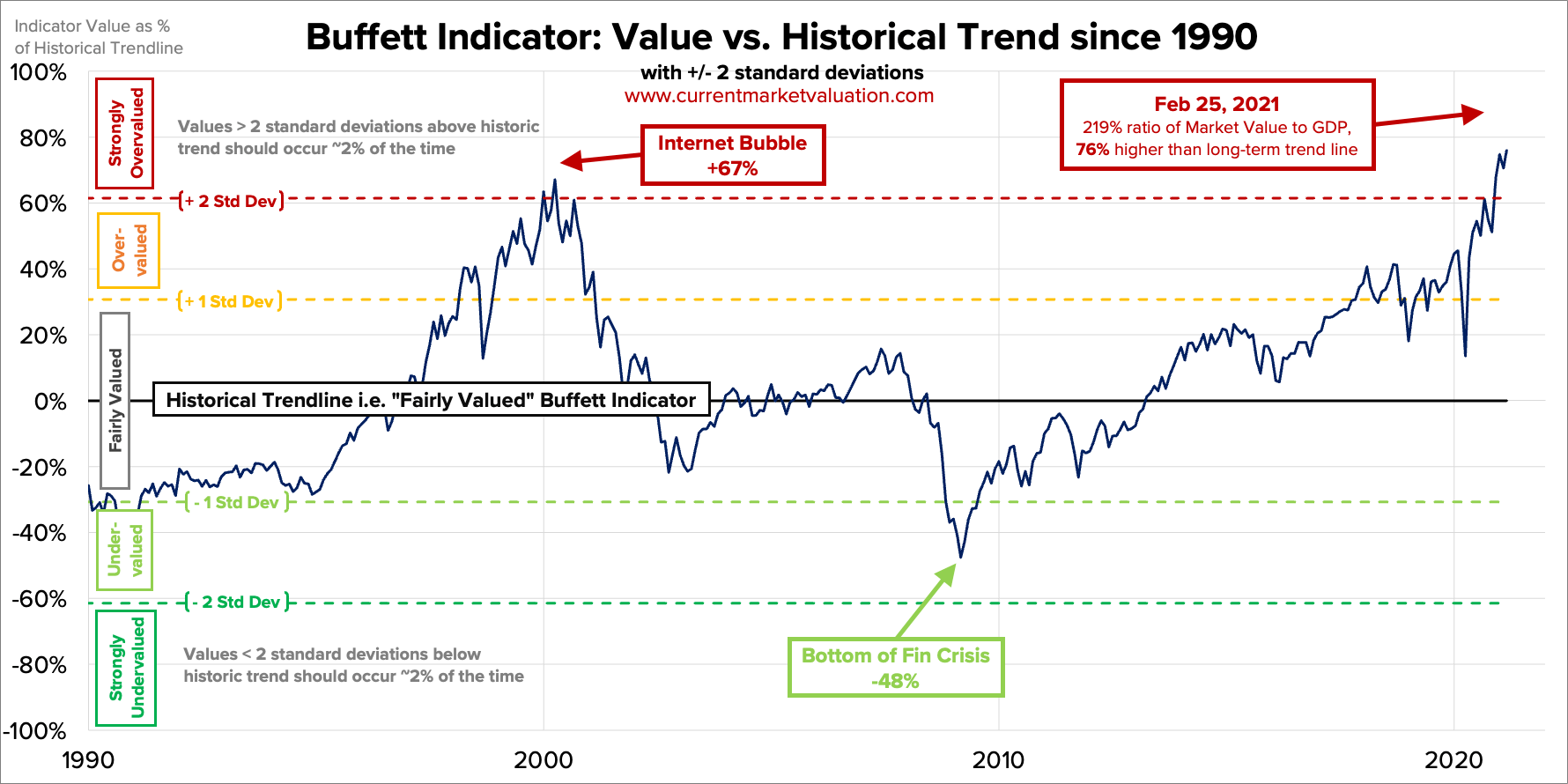 Indicatore Warren Buffet