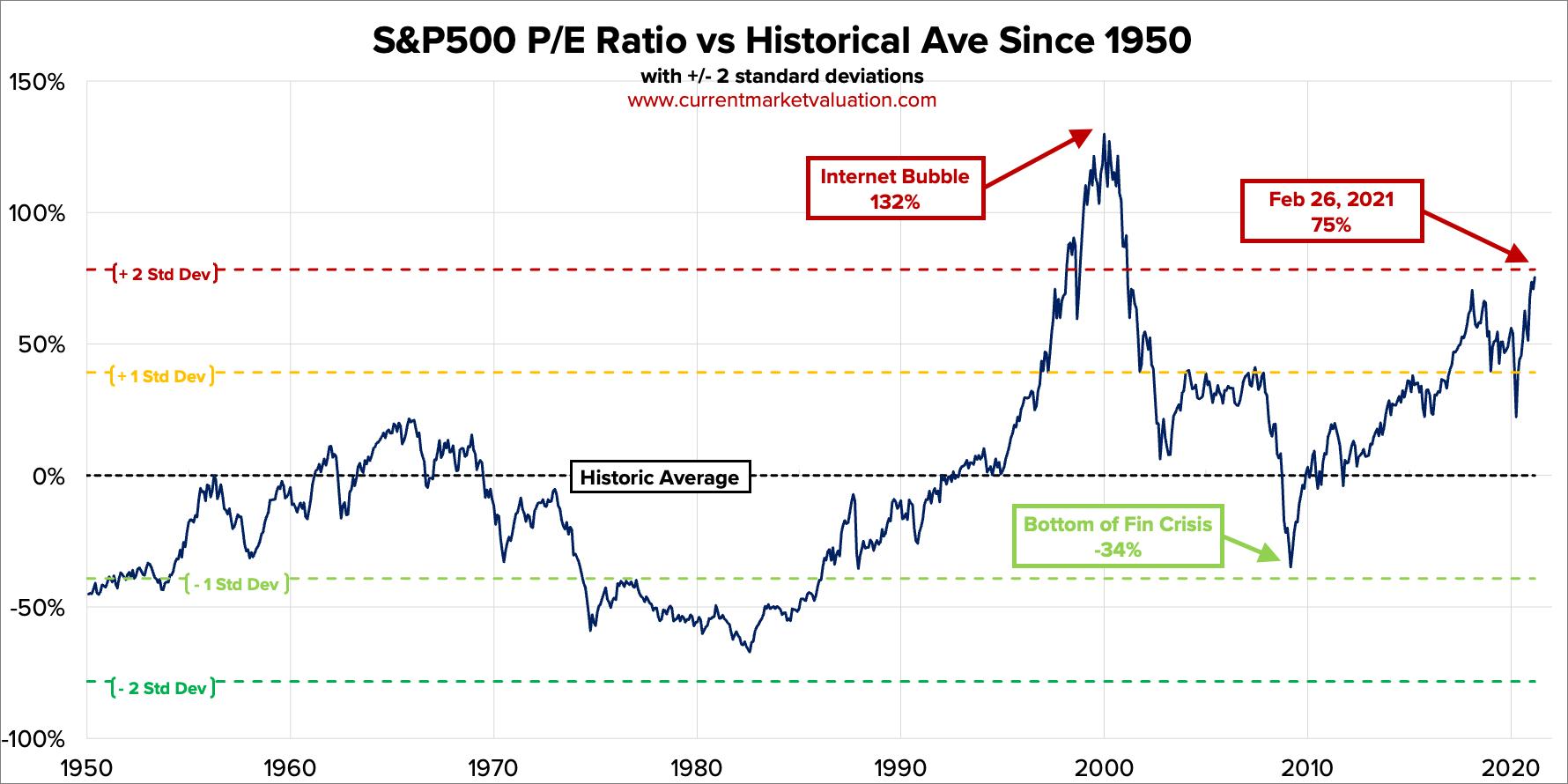 Rapporto Prezzi / Earnings su S&P500