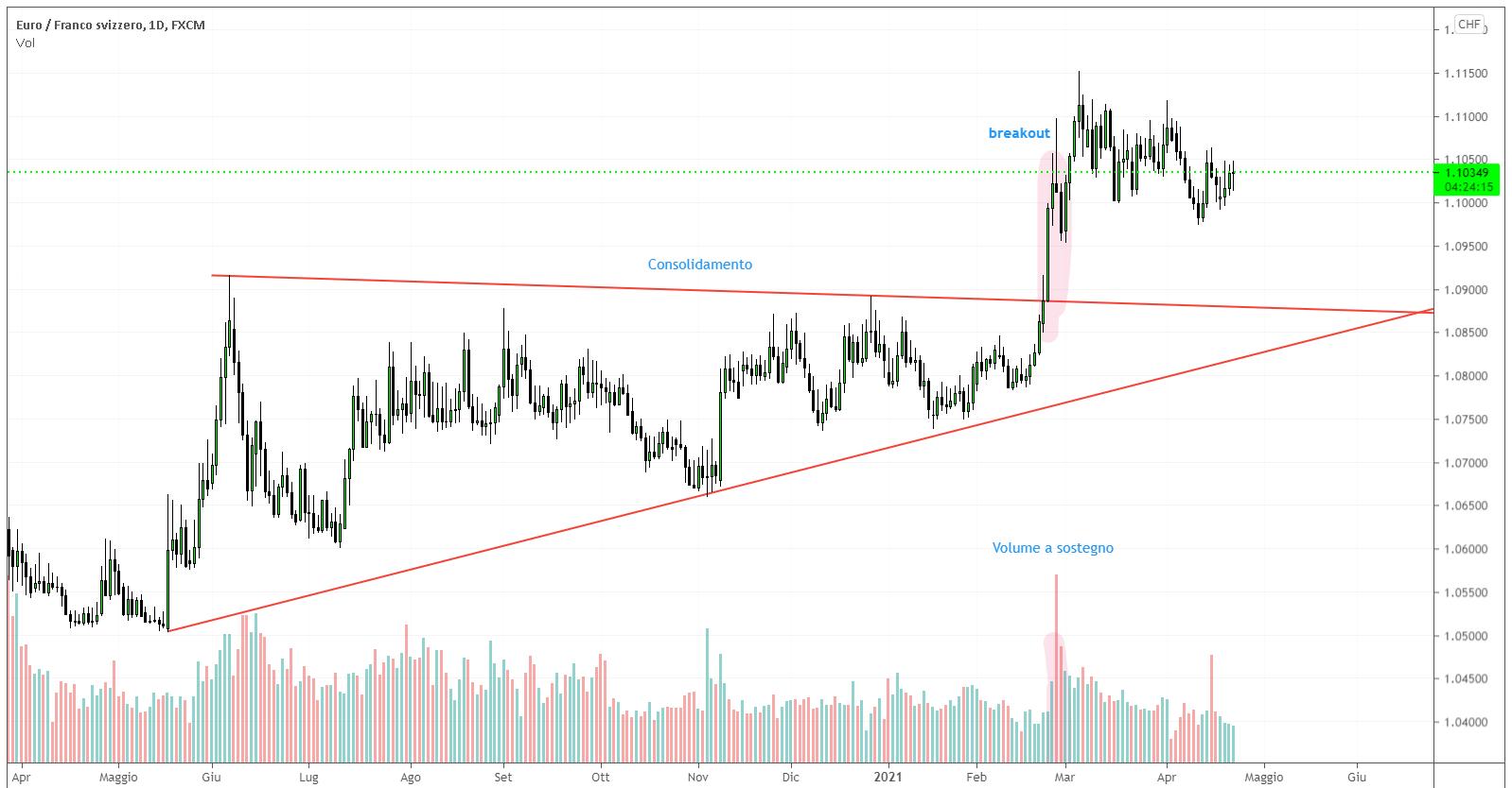 Breakout su EUR/CHF