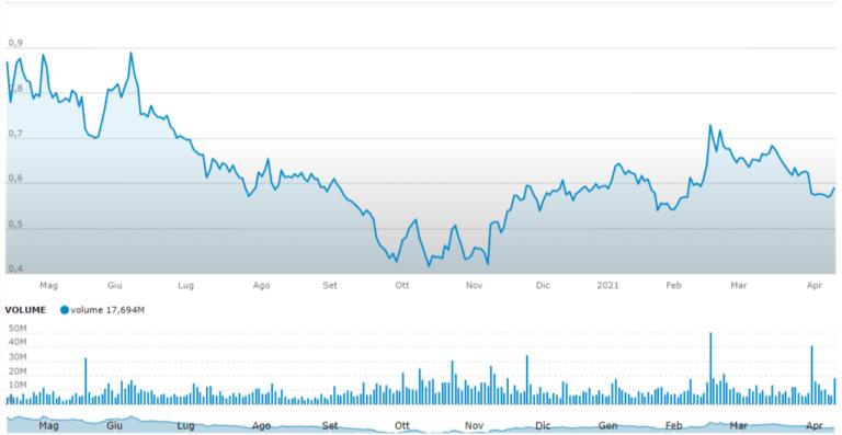 Volume nel trading, un indicatore della quantità di denaro